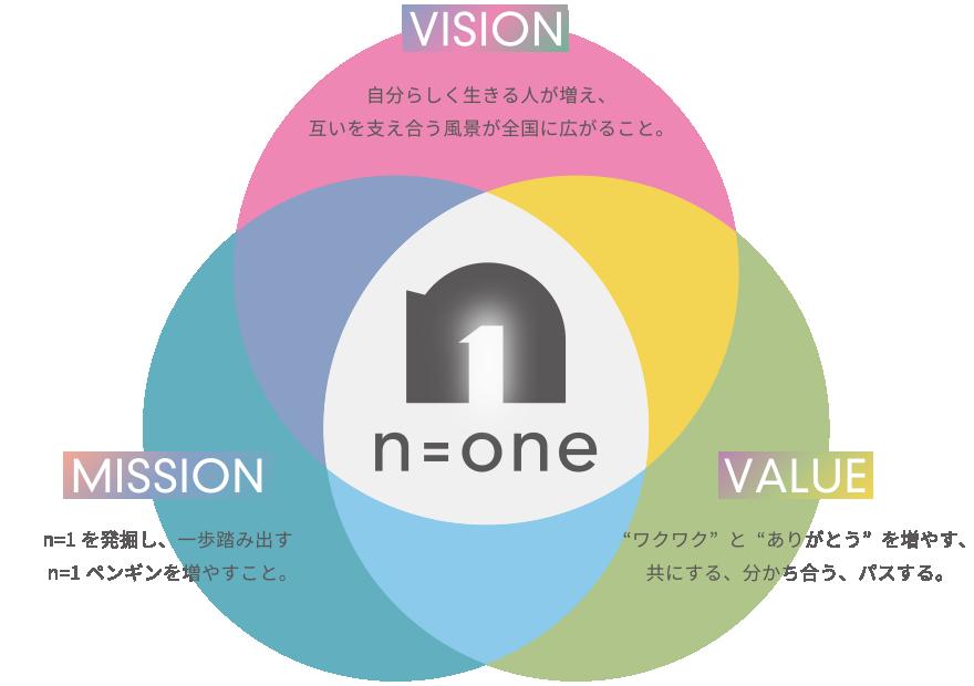 """VISION:自分らしく生きる人が増え、互いを支え合う風景が全国に広がること。MISSION:n=1を発掘し、一歩踏み出すn=1ペンギンを増やすこと。VALUE:""""ワクワク""""と""""ありがとう""""を増やす、共にする、分かち合う、パスする。"""